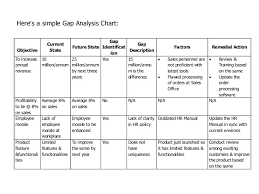Business Gap Analysis Pdf