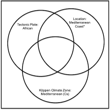 Venn Diagram Of Weather And Climate City By Physical Geography Venn Diagram 3 Quiz By