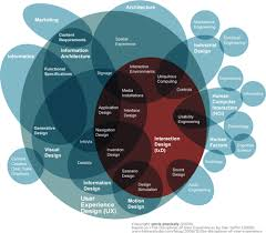 User Experience Venn Diagram Who Loves A Venn Diagram Dialed Up To A Million Only Ux People