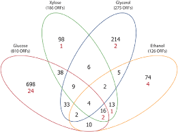 Compare And Contrast Renewable And Nonrenewable Resources Venn Diagram Venn Diagram Of Genes With Significant Differential