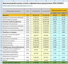 Вертикальный анализ баланса ПАО КАМАЗ в excel с выводами Вертикальный анализ отчета о финансовых результатах форма 2
