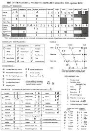 Type in phonetic symbols and learn english pronunciation. Language