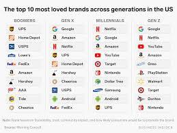 Millennials Generation X Baby Boomers Chart Millennials Baby Boomers Gen X And Gen Z Share Their Most