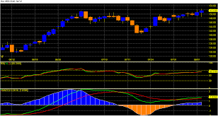 Mcx Lead Hit Aug Targets 153 7 And Now Heading For Next