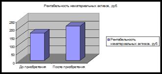 Дипломная работа Учет и анализ основных средств и нематериальных  Дипломная работа Учет и анализ основных средств и нематериальных активов ru