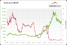 Libor Index History Charts Libor And Gold Explained Sunshine Profits