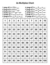 Multiples Of Numbers Chart Multiples Charts
