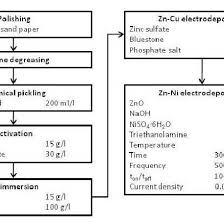 Zinc Nickel Plating Process Flow Chart Flowchart Of The Zn Ni Electroplating Process On The Az91d