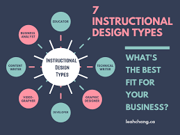 7 Types Of Instructional Designers You Can Hire Leah Chang