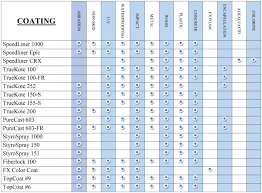 polyurethane coating selection chart
