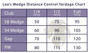 Yardage Chart Wedge Distance Control Yardage Chart Leo Tarrant Golf