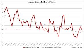 Real Wage Growth Chart