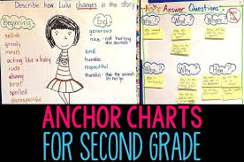 2nd Grade Math Charts Anchor Charts For Second Grade