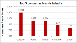 Top Charts August 2013 Indias Top 5 Consumer Brands Chart Of The Day 24 August