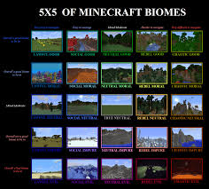 Fill In The Chart With Information About Each Biome My 5x5 Retake On The Minecraft Biomes Chart Alignmentcharts