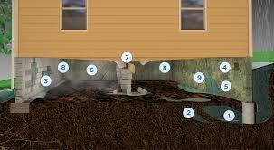 Crawl Space Repair | Waterproofing | Encapsulation