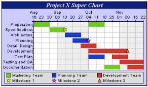 Gantt Chart Planning Gantt Charts As Planning Tools
