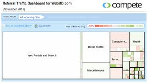 Webmd Healthcare Information And The Internet Webmd