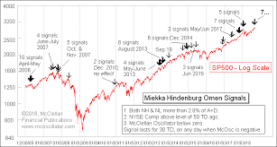 Stock Market 52 Week Chart A Hindenburg Omen Is Forming In The Stock Market Should