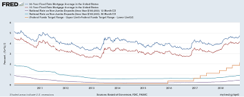 Heres Why The Federal Reserve Increasing Interest Rates