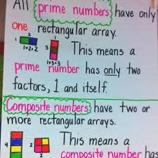 Prime Composite Numbers Chart Printable Prime And Composite