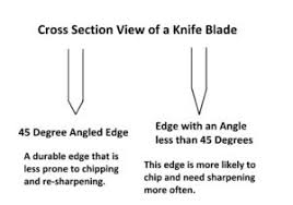 How To Sharpen A Serrated Knife  The Kitchen ProfessorHow To Sharpen Kitchen Knives