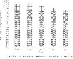 Figure Total Morphine Milligram Equivalent Mmeq Of Opioid