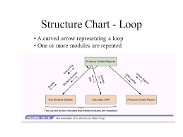 Structure Chart In Software Engineering Ppt Structure Charts Agenda Use Of Structure Charts Symbols How