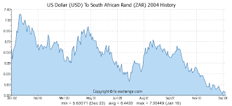 Forex Rand Vs Dollar South African Rand Quotes Rand Rates