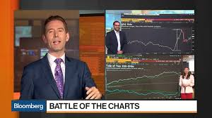 Battle Of The Charts Bloomberg Battle Of The Charts Dollar Dominance Versus Aluminum Roller Coaster