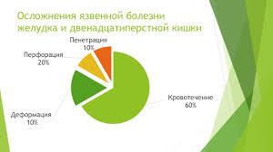 Анализ причин осложнений язвенной болезни желудка и  На этой диаграмме показаны осложнения язвенной болезни желудка и двенадцатиперстной кишки кровотечение 60% Перфорация 20% Пенетрация 10% Дефорация
