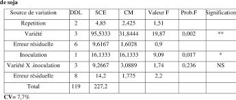 Tableau 40 Résumé De L'analyse De La Variance Du Score Des Nodules Delectable Resume Score