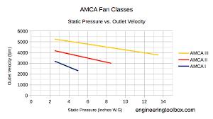 Static Pressure Hvac Chart Fan Classification Amca