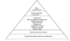 Дипломная работа Организационная структура управления  4 показана общая последовательность перехода от целей организации к ее структуре