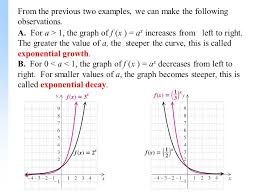 8 from the previous two examples we can make the following observations a for a 1 the graph of f x ax increases from left to right