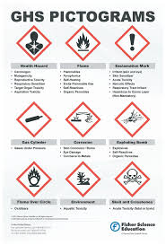 Globally Harmonized System Warning Pictogram Poster Teaching Supplies Chemistry Classroom