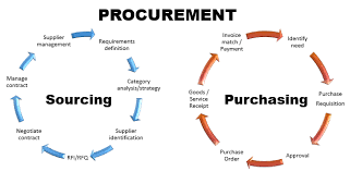 Cea Organization Chart Procurement Transformation Roadmap From Tactical Purchasing