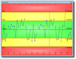 Difference Between Control Chart And Pre Control Chart Measurlink Spc Statistics