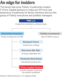Fidelity Investments Organizational Chart How The Owners Of Fidelity Get Richer At Everyday Investors