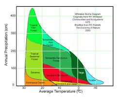 60 Thorough Gobi Desert Temperature Chart