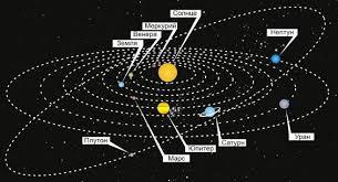 Строение Солнечной системы строение Солнечной системы