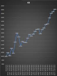 Надини индикаторы для бинарных опционов