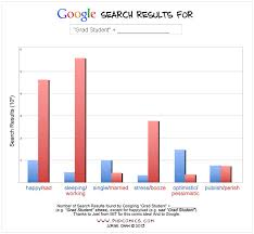graduate college essay degrees by salary