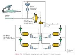 Sag Mill Grinding Circuit Design