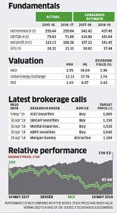 Mcx Stock Pick Of The Week Why Analysts Are Bullish On Mcx
