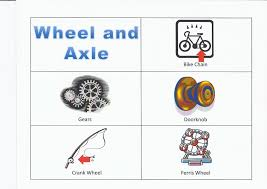 Brilliant Wheel And Axle Simple Machine A In Creativity Design