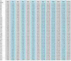 Half Marathon Race Pace Chart Pace Chart Recuperation