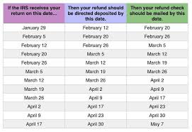 Irs Schedule Refund Chart 2018 2018 Tax Refund Chart Can Help You Guess When Youll Receive
