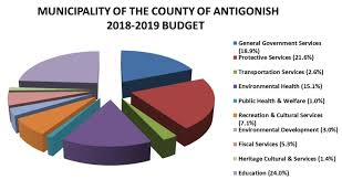 Budget Pie Chart Bismi Margarethaydon Com