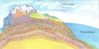 Биосфера Её составляющие атмосфера литосфера гидросфера  Оболочки планеты Земля
